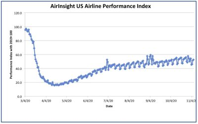 Is the turnaround for airlines is moving to the right?