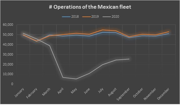 Operations of Mexican fleet