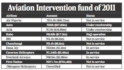 $10 million bailout inadequate for Nigeria airlines' survival
