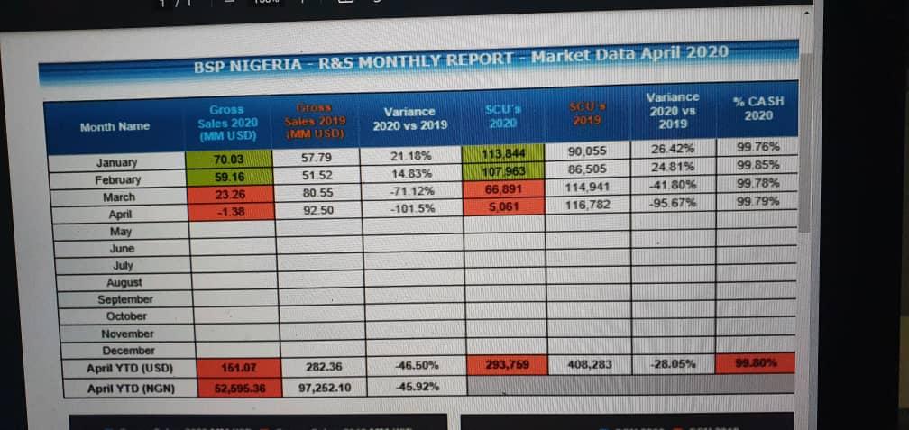 Airlines ticket sales in Nigeria in $132 million sharp decline 1Q20