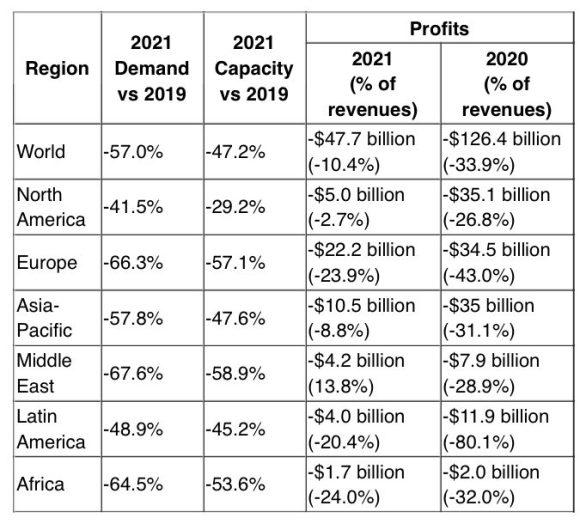 IATA financial forecast for 2021
