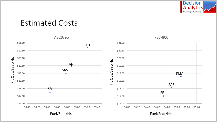 Estimating Flight Ops costs for selected EU airlines