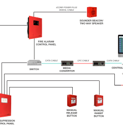 ip based solution from airlight enables the user to monitor the functions fire alarm system from a remote location lan cables are used to network fire  [ 4961 x 3508 Pixel ]