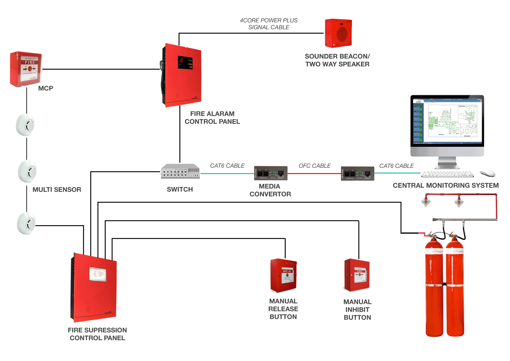 hight resolution of ip based solution from airlight enables the user to monitor the functions fire alarm system from a remote location lan cables are used to network fire