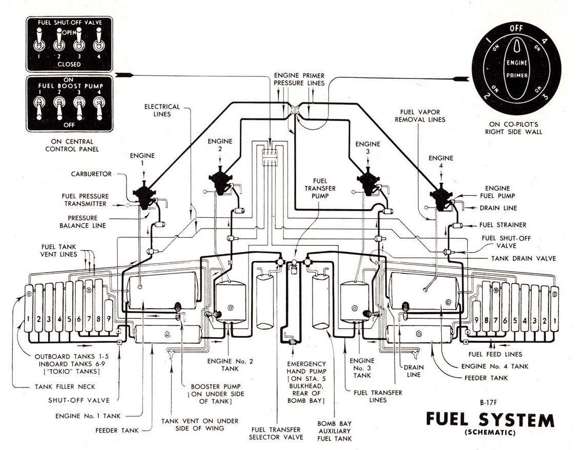 B-17G. Equipment. Fuel System.