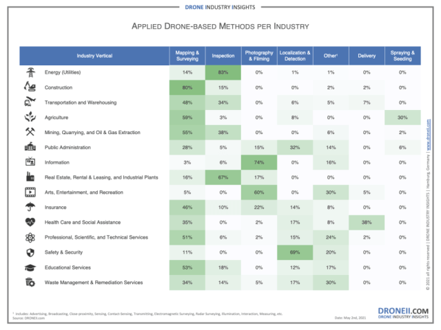 how are drones used