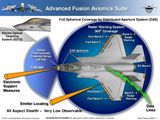 Combat Systems Fusion Engine for the F-35