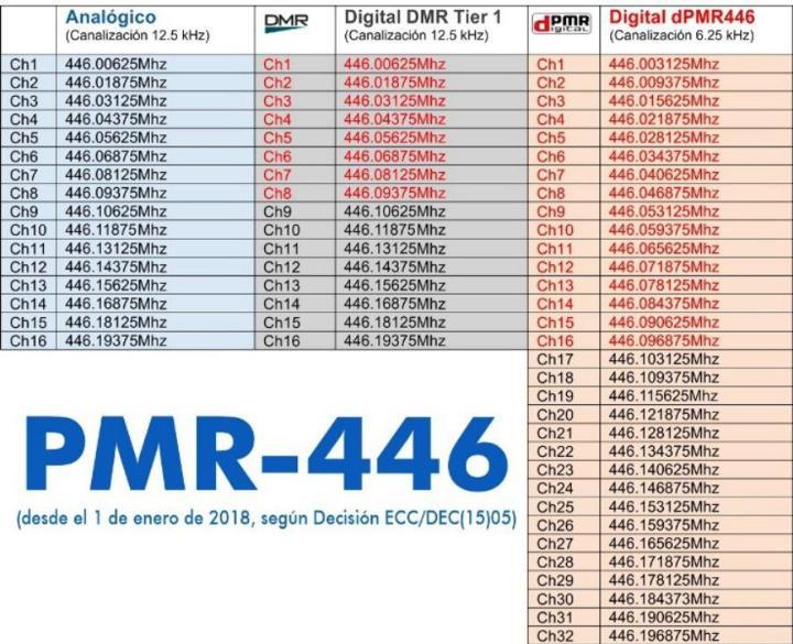 Frecuencias de radio PMR 446 para 8, 16 y 32 canales