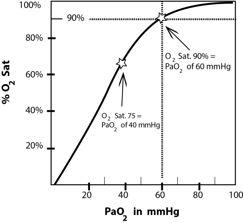 Without preoxygenation, oxygen saturation drops quickly. Here is a Graph show the Oxygen-Hemoglobin Dissociation Curve shows the percent of oxygen binding to Hgb per mmHg. An O2 sat of 90% corresponds to a PaO2 of 60 mmHg. Note how quickly Hgb loses oxygen below 90% saturation.
