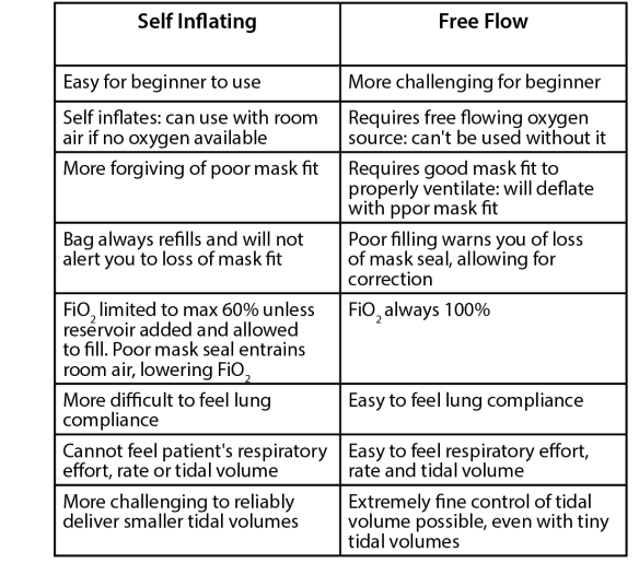 The table  summarizes the difference between manual ventilation with either a self-inflating or a flow-inflating bags.