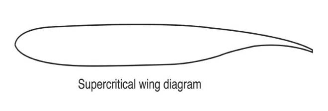 supercritical_wing_diagram