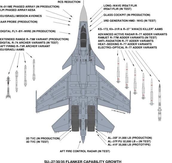 Su-30M-Growth-S