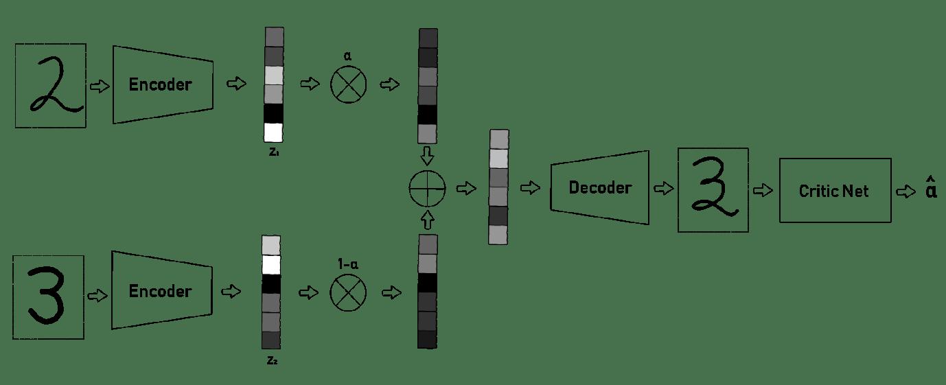 Interpolation in Autoencoders via an Adversarial