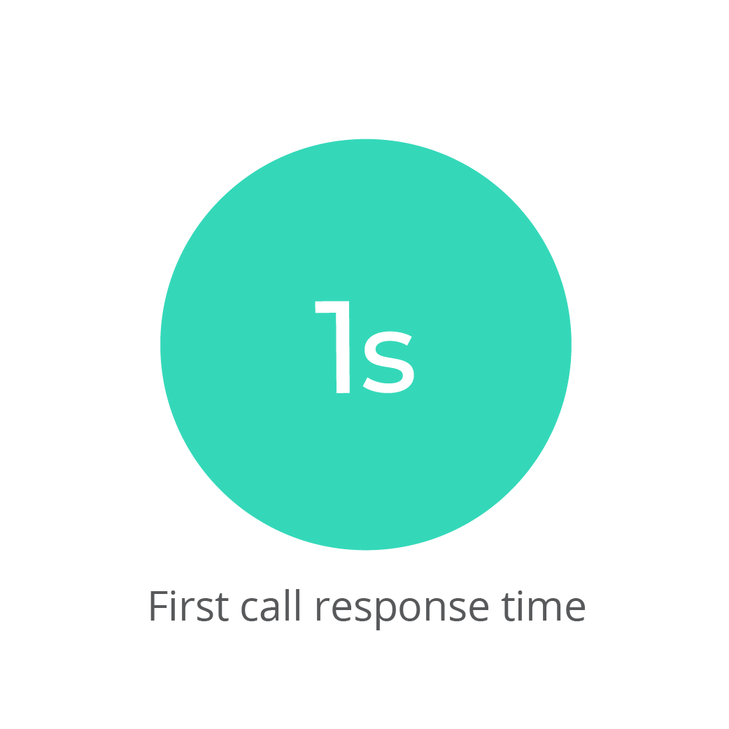 Aisera-1s-First-Call-Response-Time