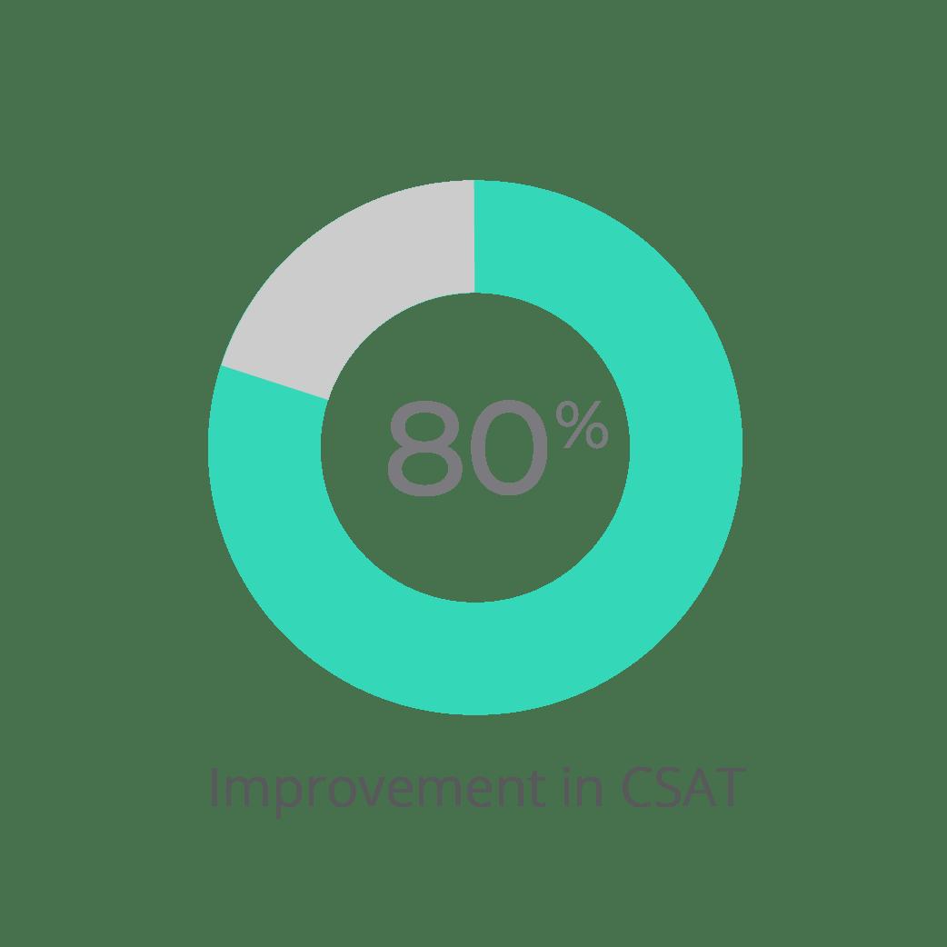 Aisera-80%-Improvement-in-CSAT