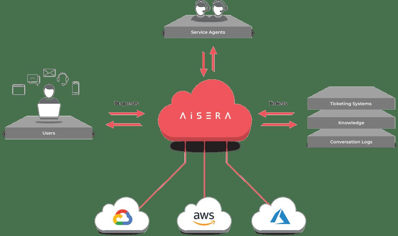AI for ITSM, how aisera works demo