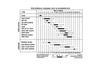 Most Common Milestone Chart