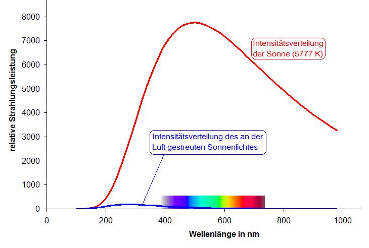 """Répartition de l'intensité de la lumière solaire (courbe rouge) et de la lumière émise par un ciel """"bleu"""" (courbe violette) en fonction de la longueur d'onde."""