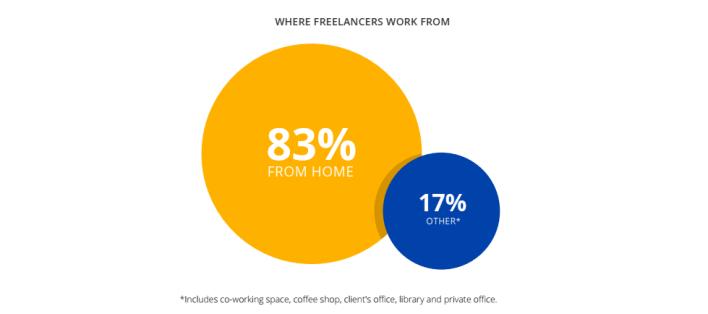 10 إحصائيات حول العمل الحر على الإنترنت لعام 2020