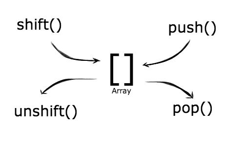 LIFO y FIFO en Arrays de JavaScript