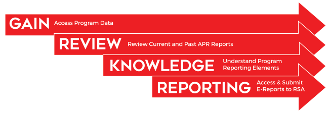Gain: Access Program Data. Review: Review current and Past APR Reports. Knowledge: Understand Program Reporting Elements. Reporting: Access & Submit E-Reports to RSA.