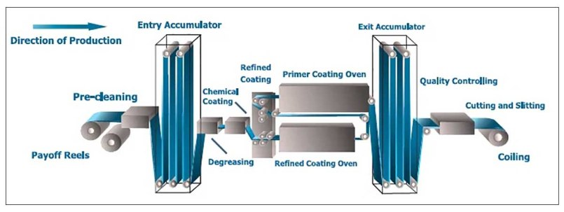 prepainted steel coil, pre-coated steel coil, clolor coated steel coil Production Process Diagram