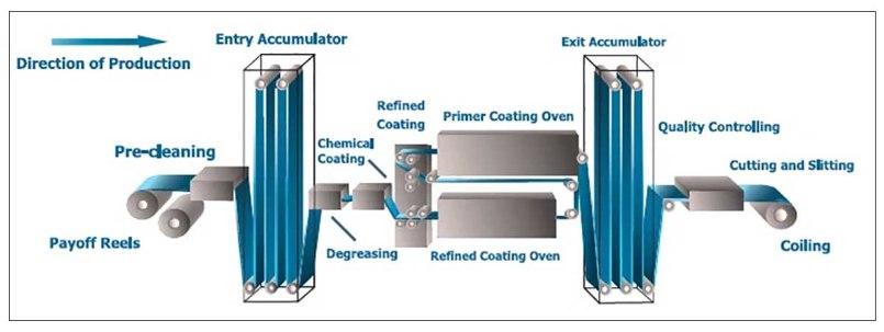 Bobina PPGI e PPGL, bobina in acciaio preverniciato, bobina in acciaio preverniciato, bobina in acciaio rivestito in clolor Diagramma del processo di produzione