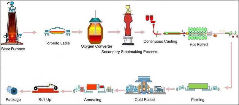 Electrical steel Coil manufacturing process