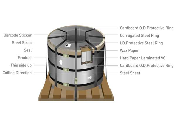 Steel Coil Vertical Packaging