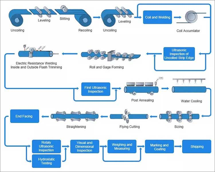 galvanized steel pipe/tube processing process