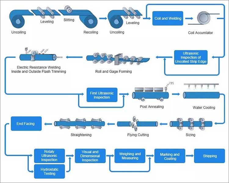 processo de processamento de tubo / tubo de aço galvanizado