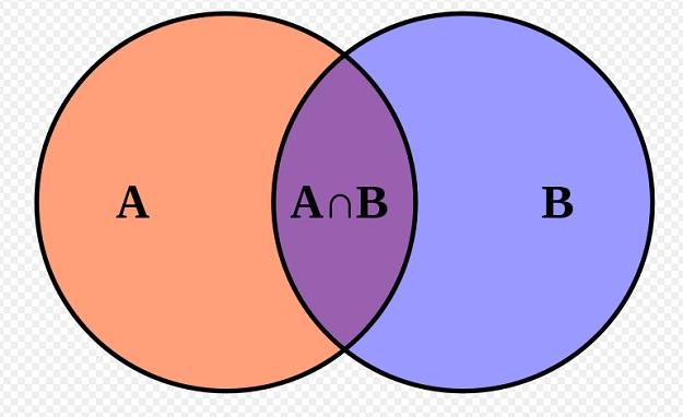 Contoh Diagram Venn