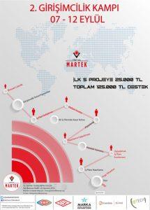 Afiş 215x300 - TÜBİTAK Marmara Teknokent ll. Girişimcilik Kampı Duyurusu
