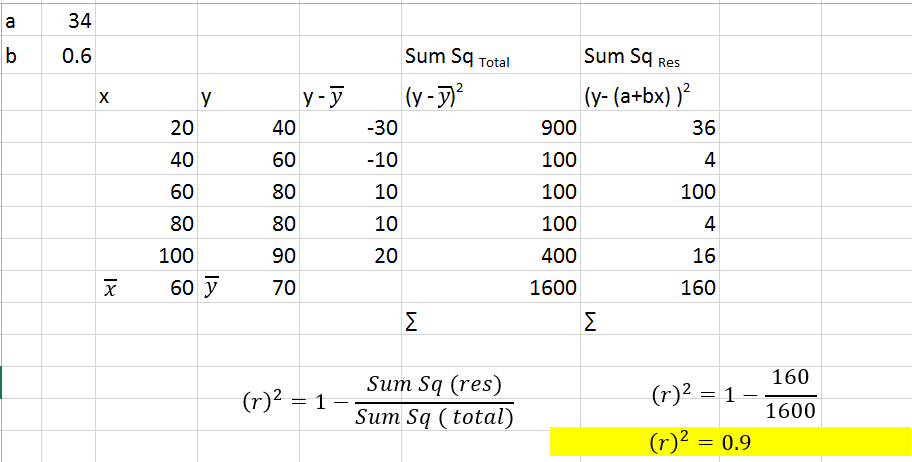 r-Squared for Simple  data