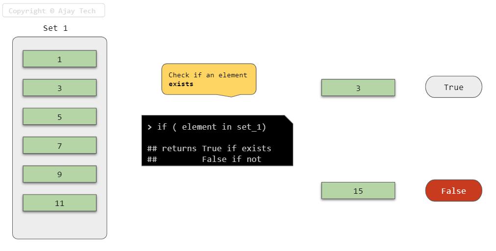 Set Element Exits