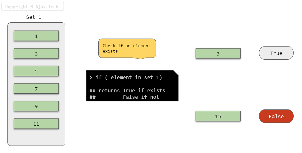 Set Element Exits