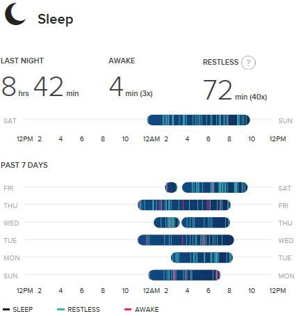 This report from a Fitbit Charge shows someone who is just not sleeping well enough. Fitbit Charge HR Wireless Activity Wristband Review