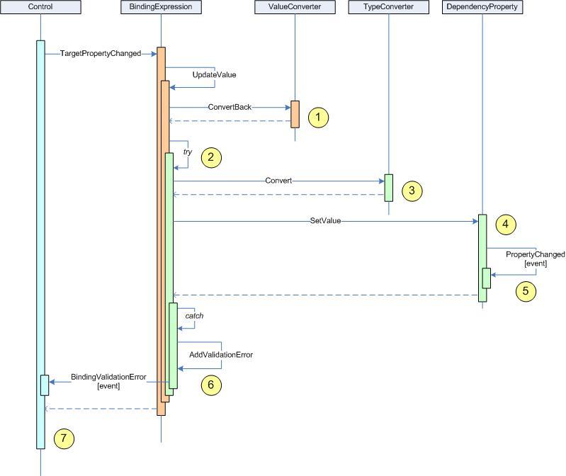 Understanding Validation in Silverlight (2/4)