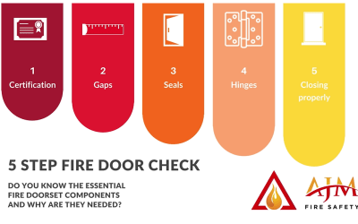 The Five-Step Check for Fire Doors