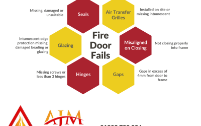 6 Most Common Reasons Fire Doors Fail an Inspection