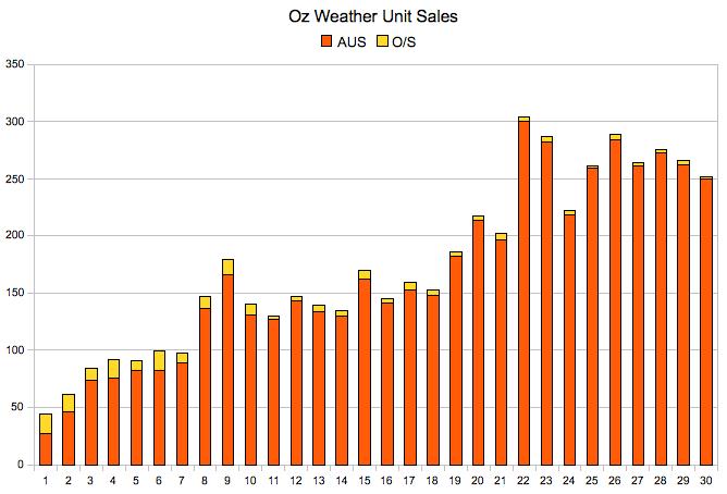 salesgraph_2008_112