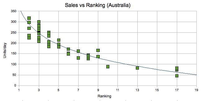 sales vs rankings