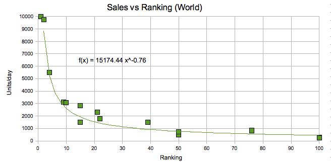 Sales Ranking World