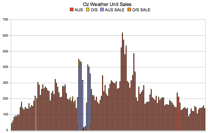 Oz Weather Sales