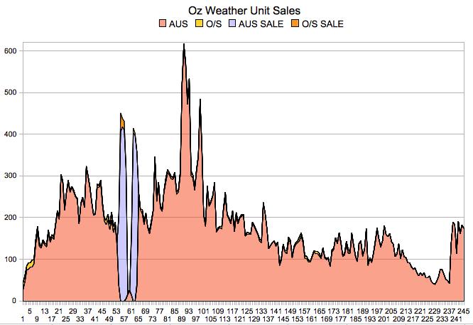SalesGraph_2009_06
