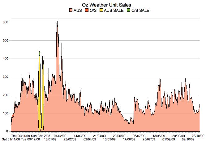 SalesGraph_2009_10
