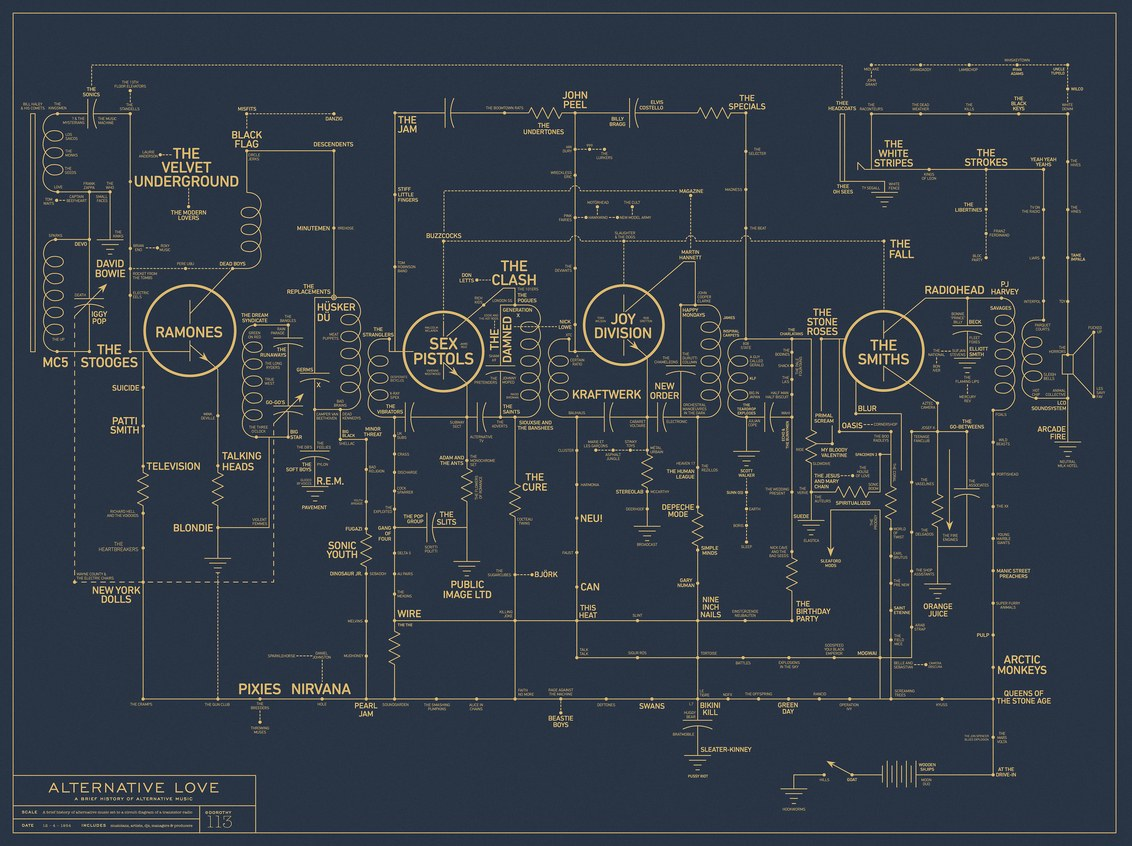 The Poster Seeks to Map Out All of Alternative Music History