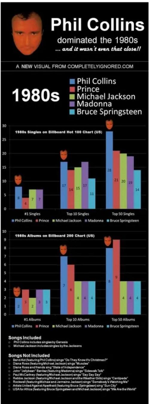 Phil Collins infographic copy