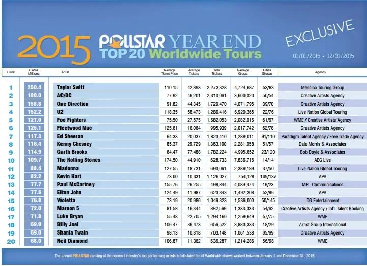 Top 20 Tours 2015