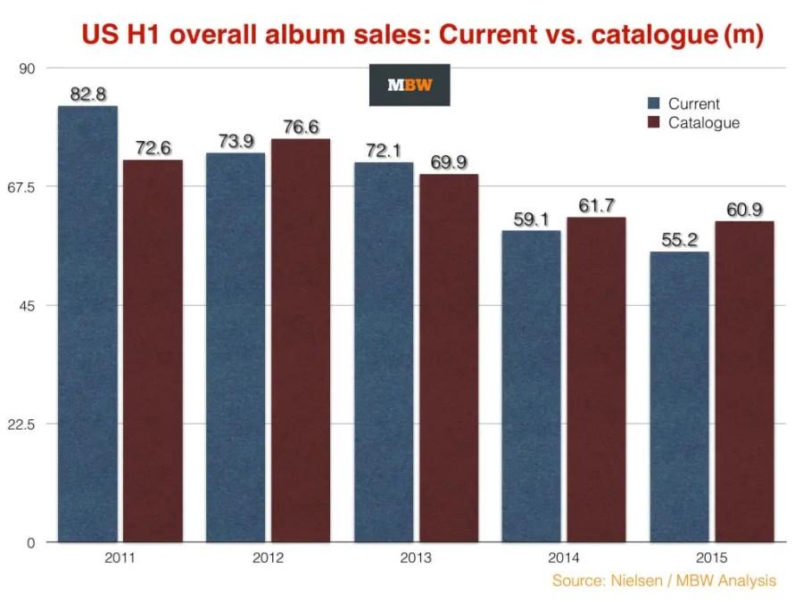 US music sales 2014 H1--albums